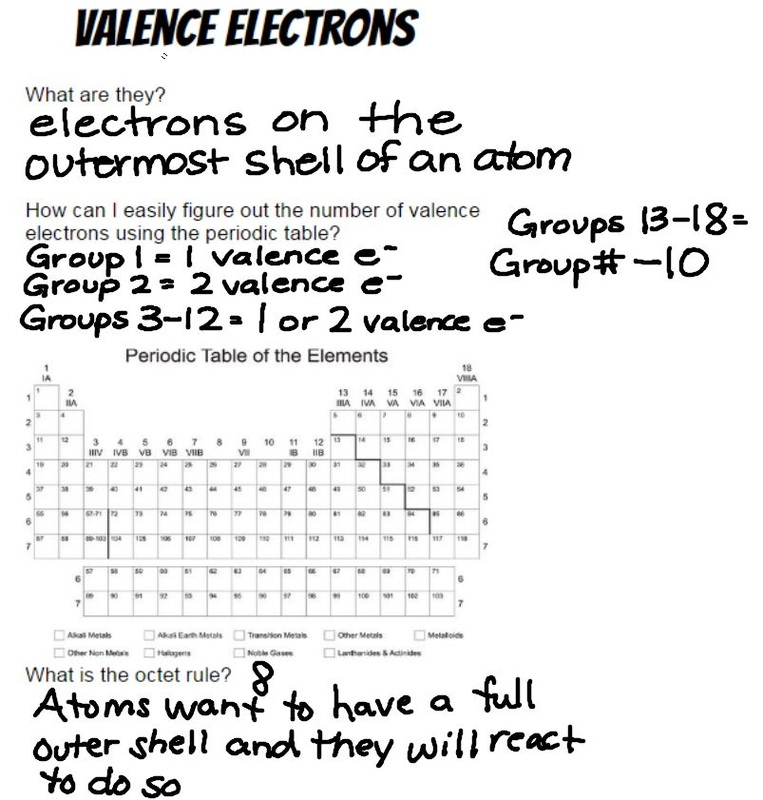 Periodic Table reactivity of atoms in the periodic table : Periodic Table REactivity - 8th Grade Physical Science